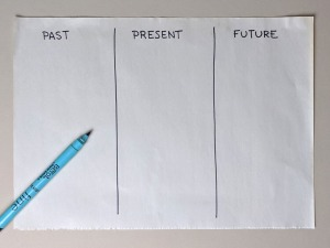 A sheet of paper with three columns.  Headings are Past, Present and Future